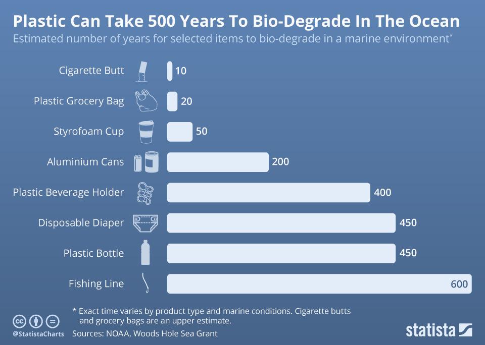 life span of plastic in ocean